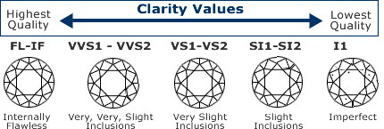 Diamond Buyers Guide diamond buying guide Diamond Clarity – Diamond Clarity Chart